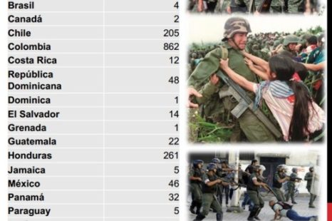 "Entrenamiento militar ""Made in USA"""